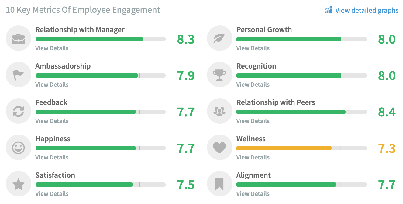Officevibe has helped us gather data in multiple areas related to employee engagement.