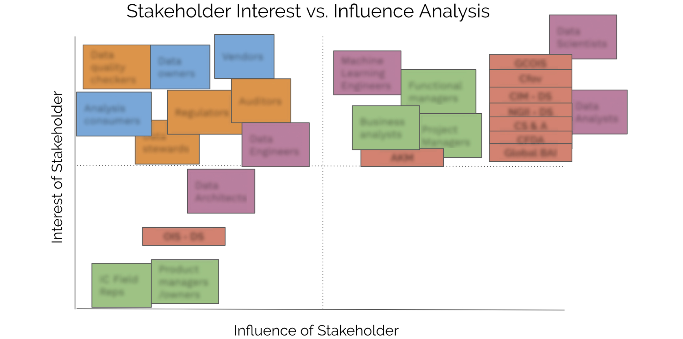 Influence vs Interest outcome