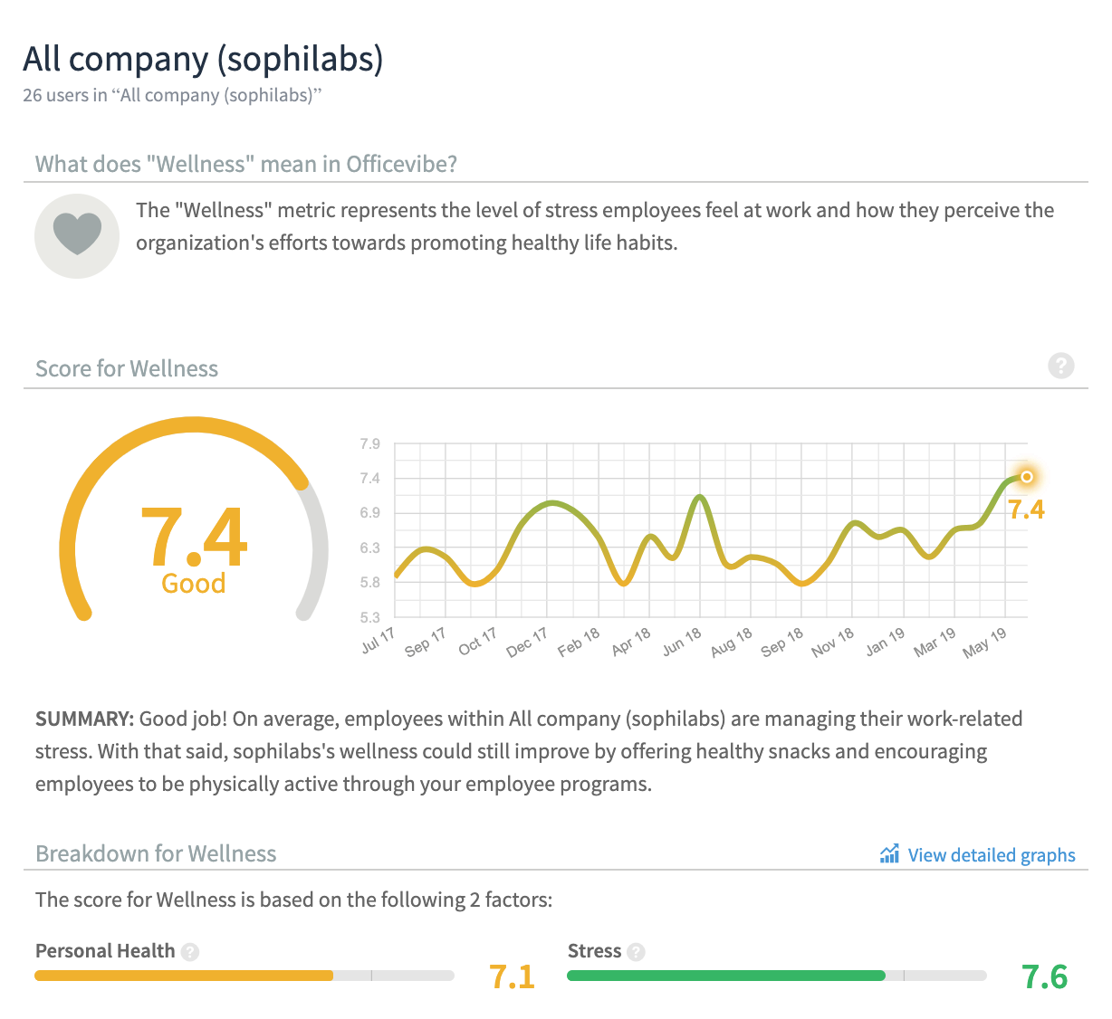 Our current Officevibe report on wellness at sophilabs.