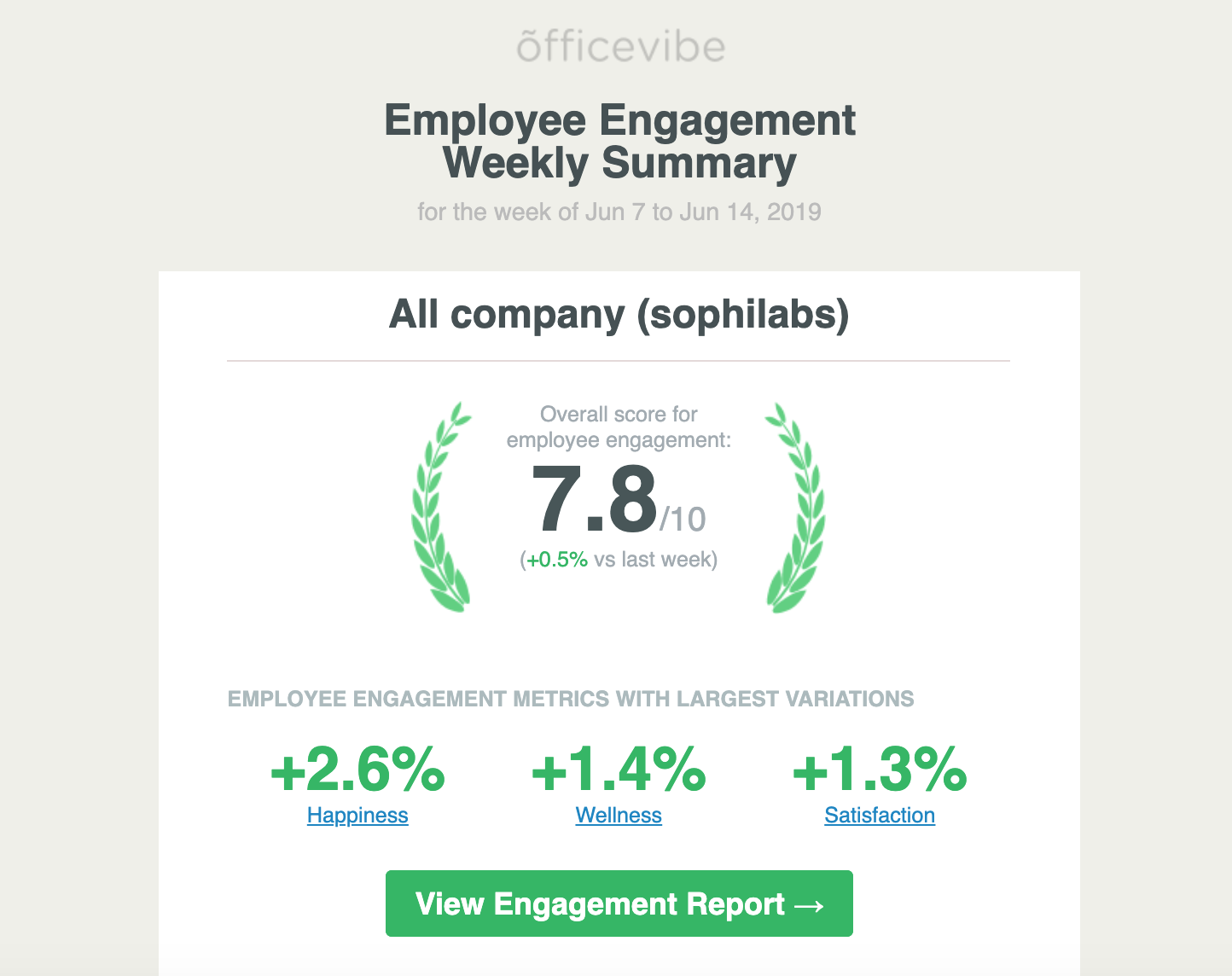 An Officevibe weekly summary of engagement at sophilabs.
