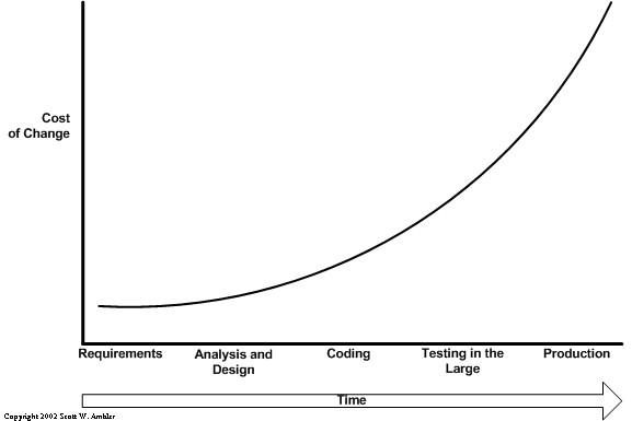 The cost of change as a function of time