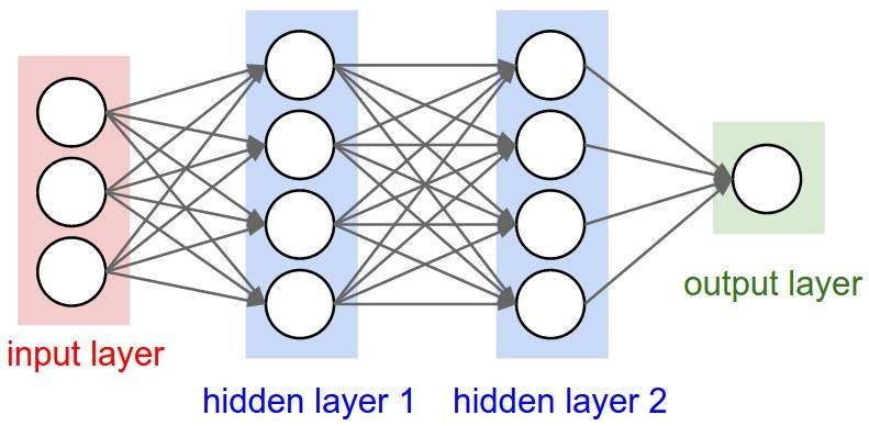 Regular Neural Network