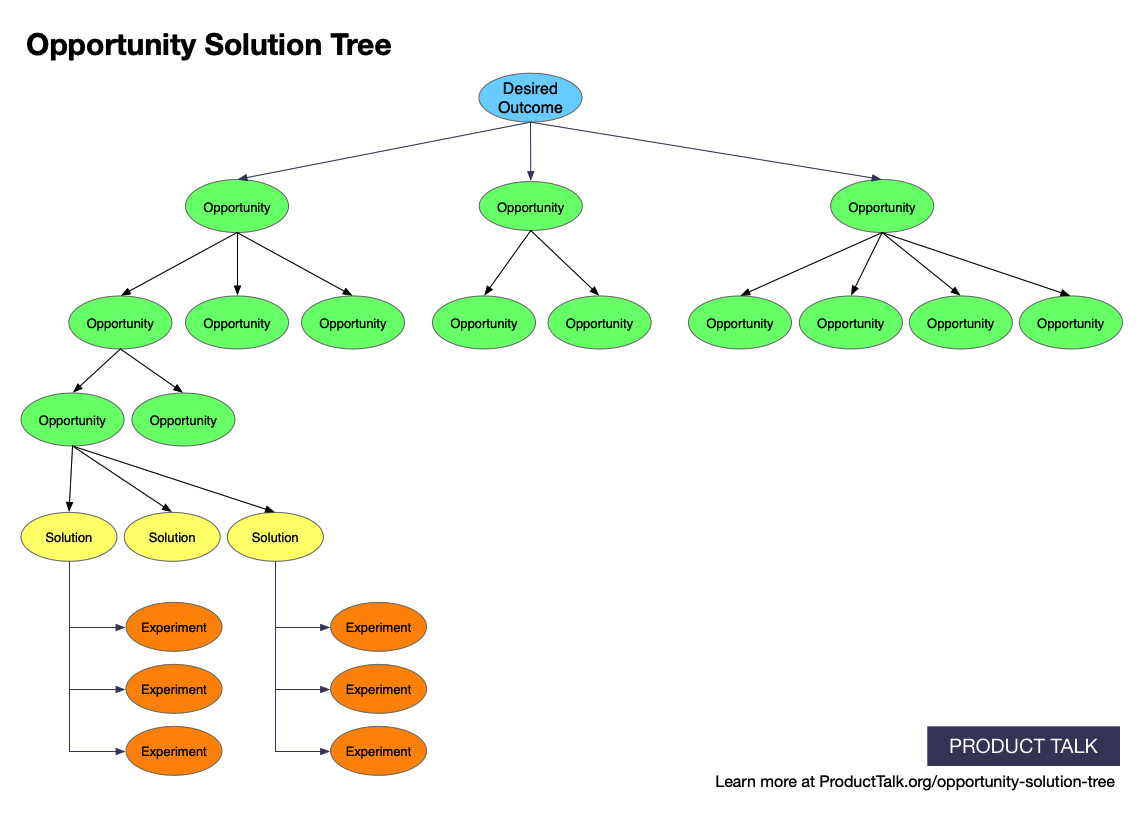 Credit: Product Talk - Opportunity Solution Tree