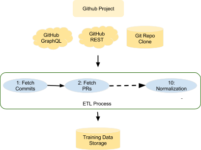 Diagram of ETL process